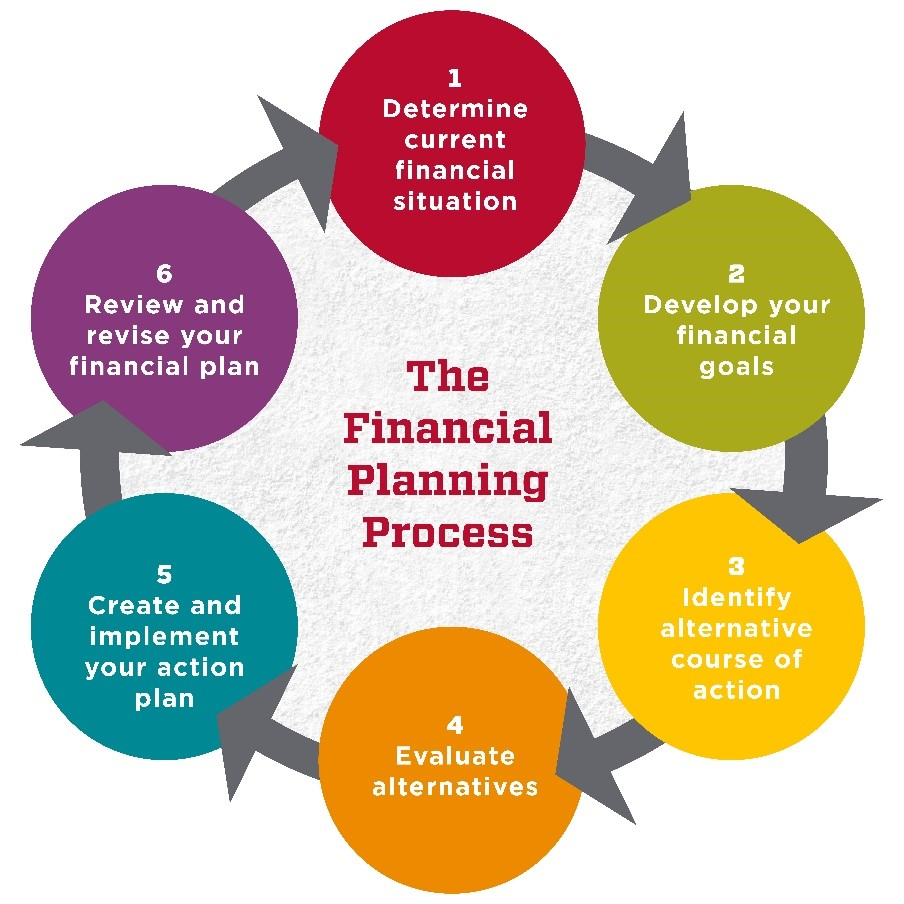 Financial Planning Process Graphic