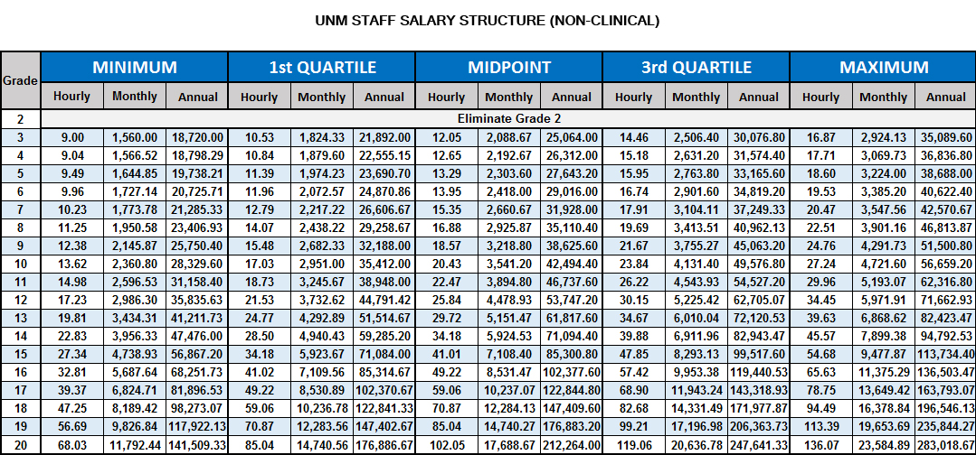 Unm Staff Salary Structure Non Clinical Human